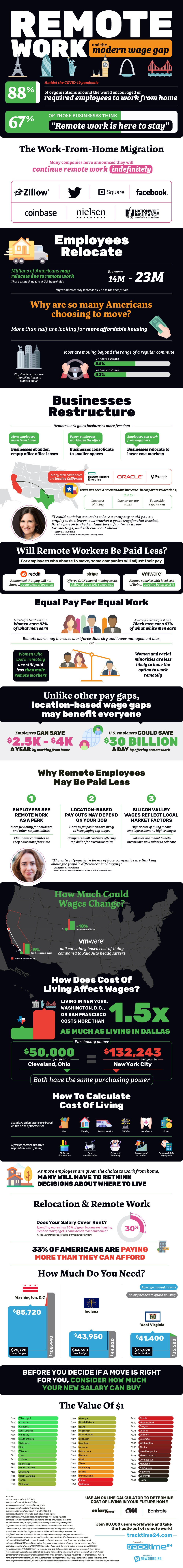 Remote Work and the Modern Wage Gap #Infographic