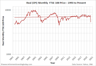 Real (CPI) Monthly FTSE 100 Price
