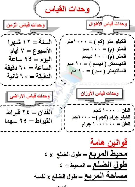 قوانين الرياضيات  للمرحلة الإبتدائية من الصف الرابع للصف السادس