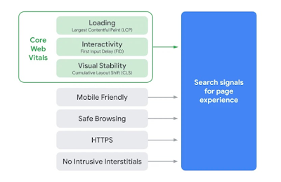 Core Web Vitals as Page Experience Signals