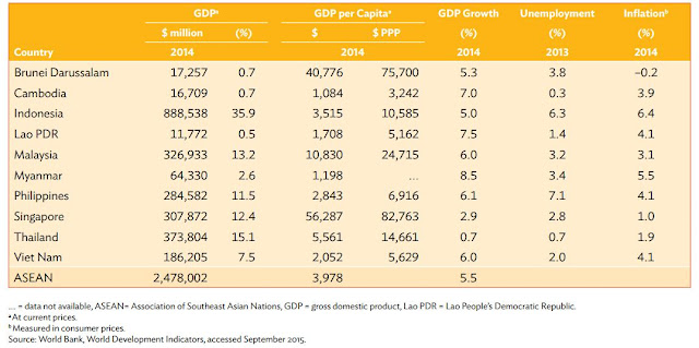 Table 1: ASEAN Macroeconomic Indicators