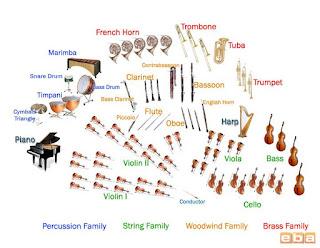 88 Gambar Alat Musik Orkestra