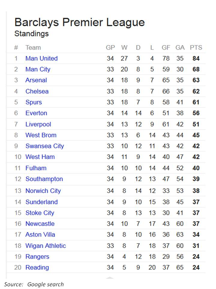 From where i am kuala lumpur manchester united - Championship table standing ...