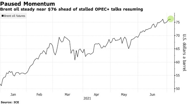 Brent Oil Jumps Past $77 After OPEC+ Fails to Reach Output Deal - Bloomberg