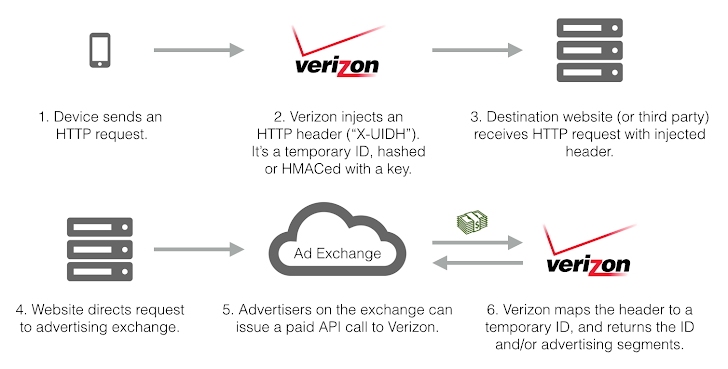 Verizon Wireless Injects Identifiers to Track Mobile Customers' Online Activities