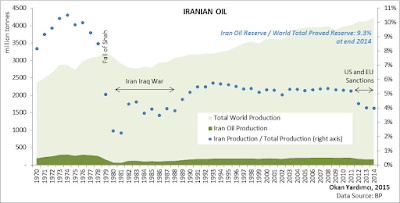 Iranian Oil and Gas