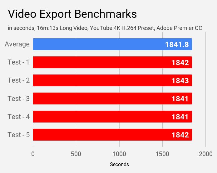 Video export benchmarks of Lenovo IdeaPad S145 laptop.