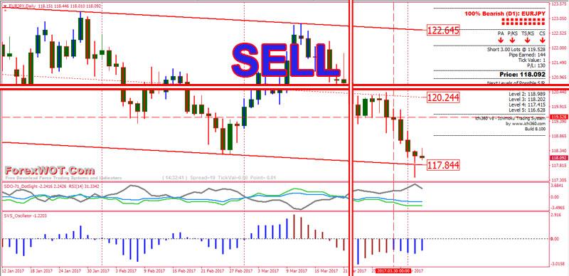 Forex-TrendLine-Channel-SELL