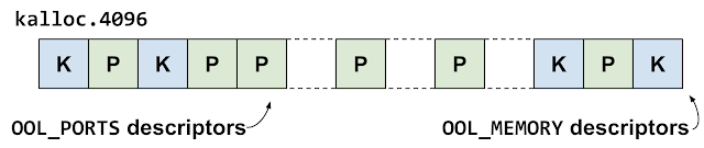 This diagram shows the kalloc.4096 zone groom. Now some of the out-of-line memory descriptors have been free'd, leaving gaps in front of some of the out-of-line ports descriptors.