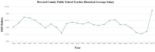 Brevard County Teacher Salaries At Historical High