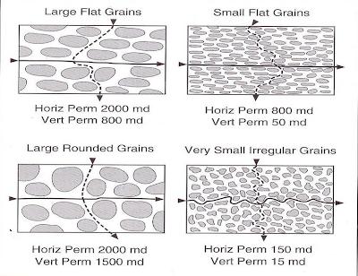 Permeabilitas dipengaruhi oleh bentuk dan ukuran butiran (dari Western Atlas)