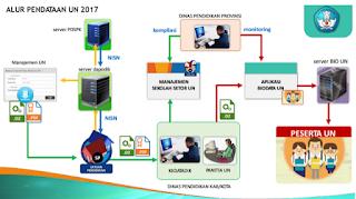 BIO UN SD/SMP/SMA/SMK 2018