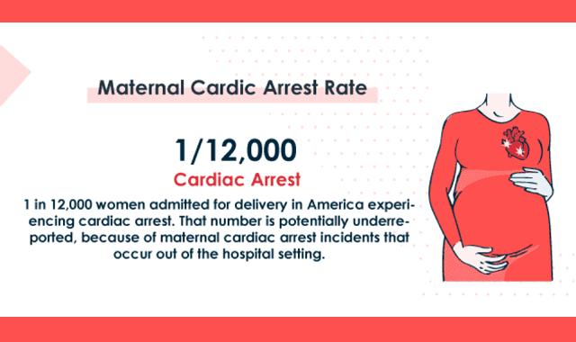 Maternal Cardiac Arrest is on the Rise