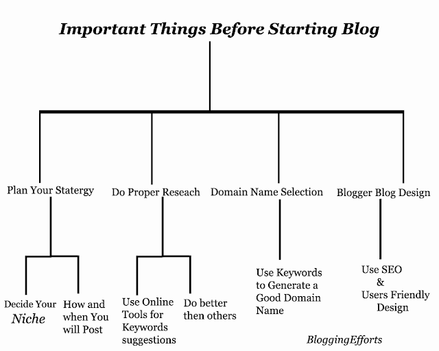 Blogger SEO Tips, Important Things Before Starting a Blog