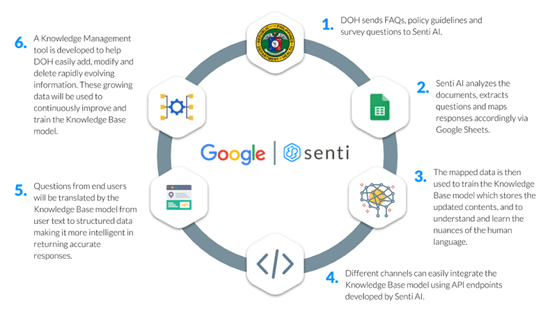 DOH teams up with Google and Senti AI to centralize information about COVID-19