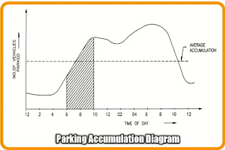 10 Types of Parking And How To carry Out Parking Study In Traffic Engineering ?
