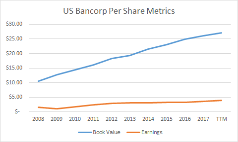 Valuation | Growth | Metrics | Earnings | Book Value