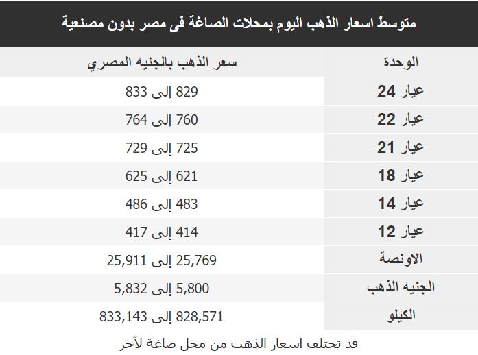 اسعار الذهب اليوم فى مصر Gold الجمعة 10 ابريل 2020