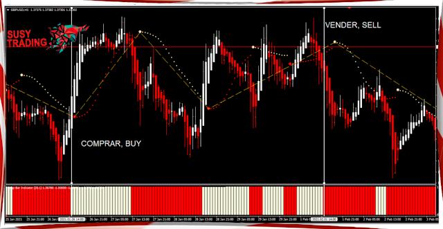 Estrategia de Trading JEHM, FX Y BINARIAS