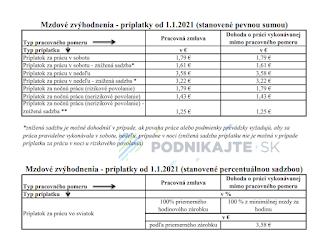Доплати, Словаччина, 2021, понаднормова праця, нічні зміни, робота у вихидні, свята