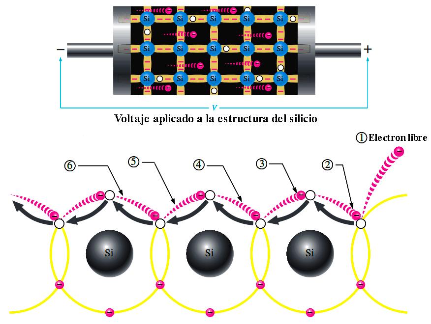 Corriente de huecos en silicio intrínseco