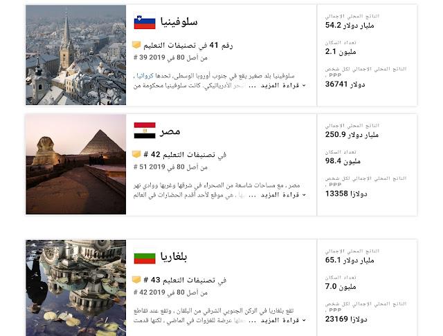 ترتيب مصر من حيث التعليم 2022