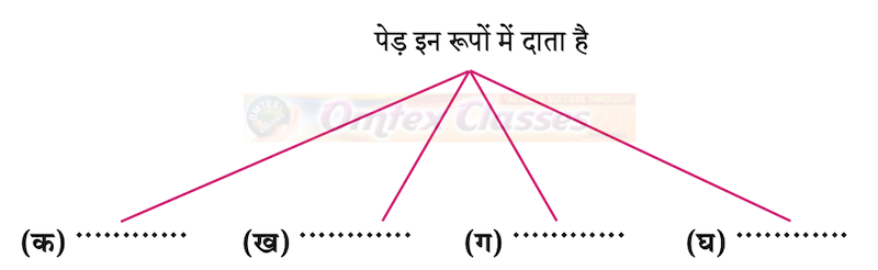 Chapter 7: पेड़ होने का अर्थ Balbharati solutions for Hindi - Yuvakbharati 12th Standard HSC Maharashtra State Board chapter 7 - पेड़ होने का अर्थ [Latest edition]