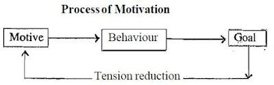 process of motivation