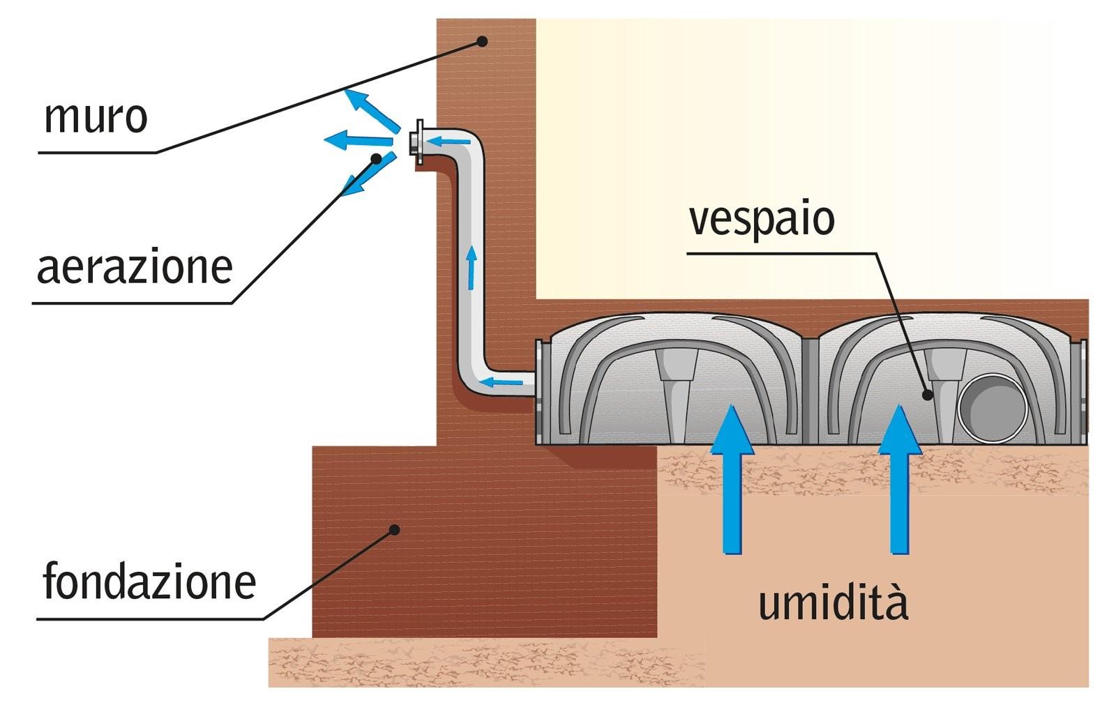 Muro Bagnato Cosa Fare come eliminare lumidit di risalita. trendy malte contro