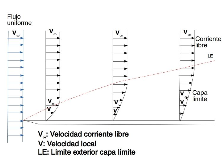 Explicación gráfica de la capa límite