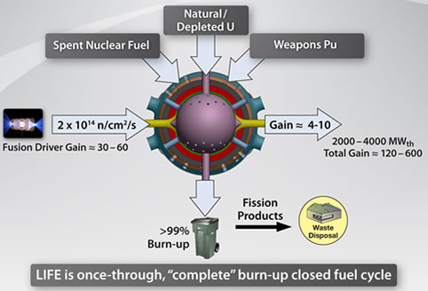 fusion power development