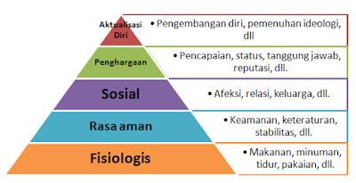 Teori Hierarki Kebutuhan Manusia Oleh Abraham Masloow