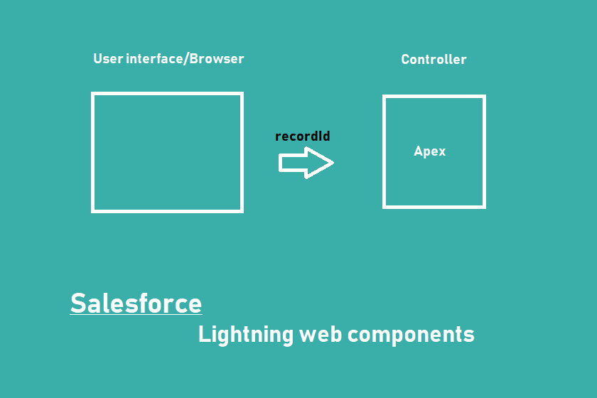 Pass record id to apex controller in salesforce