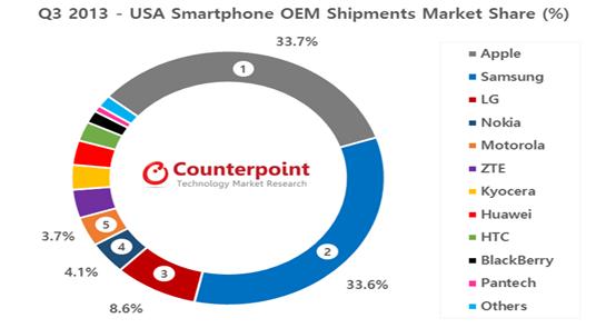 Apple's,smartphones,Lumia 520,nokia,samsung