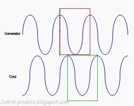 Frequensi generator sama dengan grid beda sudut phase