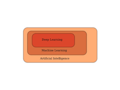 AI, Machine Learning, Deep Learning and Cyber Security