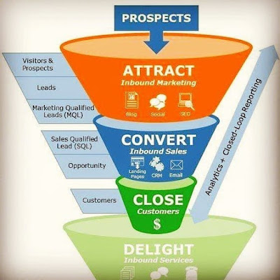 www.digitalmarketing.ac.in/salesfunnel.jpg