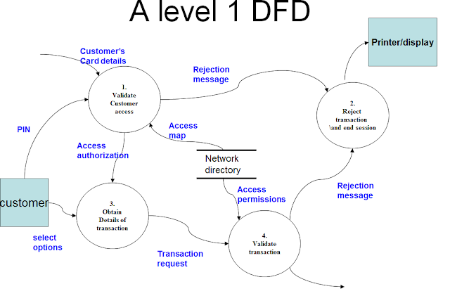 Benefits of Logical and Physical Data Flow Diagram