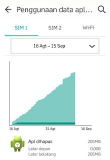 Bagaimana Cara Mempercepat Jaringan Internet Android