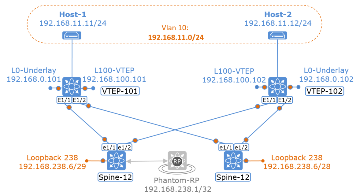 The Network Times: VXLAN Part V: Flood and Learn