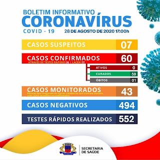 Ótima notícia! Itaetê zera o número de casos ativos de Covid-19