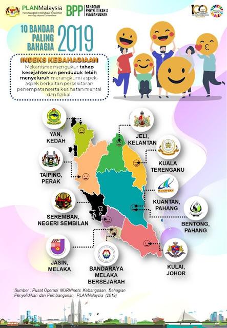 Ini 10 Bandar Paling Bahagia Di Malaysia Bagi Tahun 2019