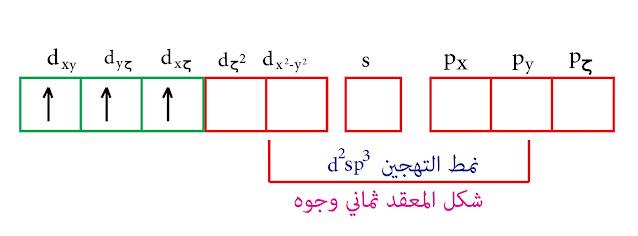 التهجين من النمط d²sp³- نظرية رابطة التكافؤ - الكروم الثلاثي
