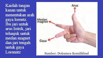 ibu jari pada kaidah tangan kanan gaya lorentz menunjukkan arah arus listrik, jari telunjuk menentukan arah medan magnet dan jari tengah untuk menentukan arah gaya lorentz