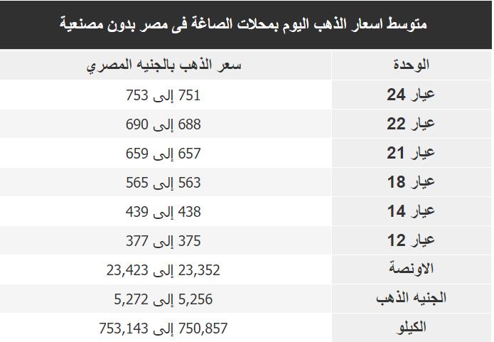 اسعار الذهب اليوم فى مصر Gold السبت 7 ديسمبر 2019