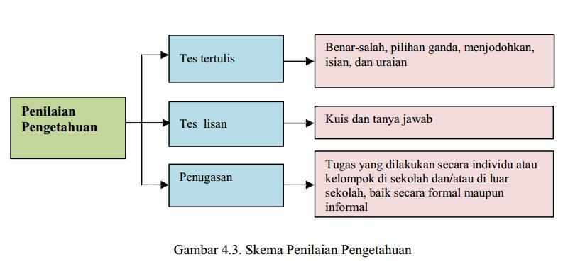 Pedoman Dan Contoh Deskripsi Pengetahuan Pada Kurikulum 2013 Edisi