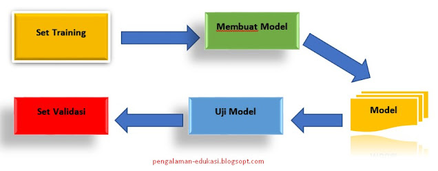 proses supervised learning