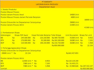 Laporan Biaya Pokok Produksi : Pengertian, Karakteristik dan Contoh Soal