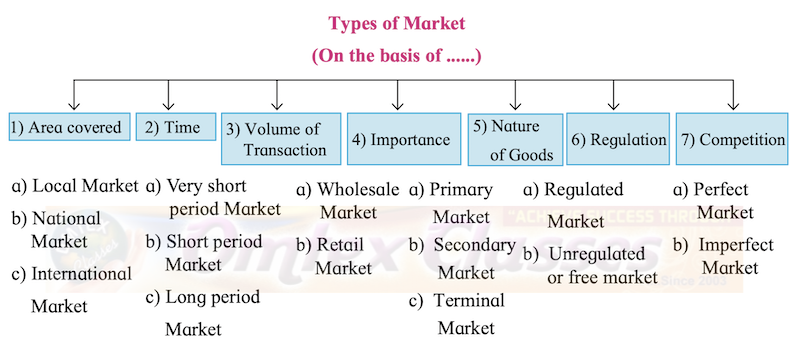 Chapter 8: Marketing Balbharati solutions for Organisation of Commerce and Management (OC) 12th Standard HSC Maharashtra State Board