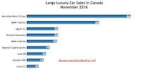 Canada large luxury car sales chart November 2016